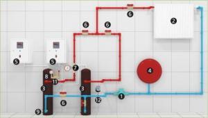 Отоплителна система индукционни котли