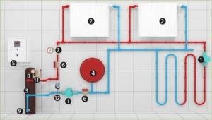Отоплителна система индукциоони котли 1